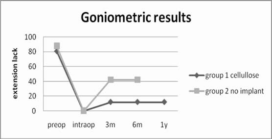 Goniometric results  of cellulose implantat (goup 1) compared with results of standard surgery (group 2)